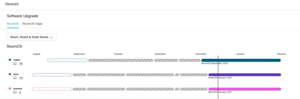 Historical Workspace Analytics with webex