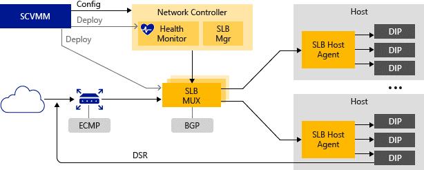 Software Load Balancing or SLB