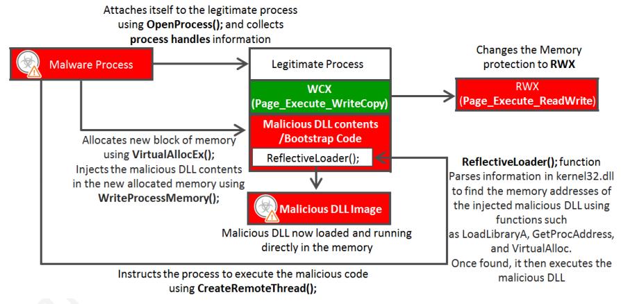 Metasploit's Meterpreter in Fileless Attack