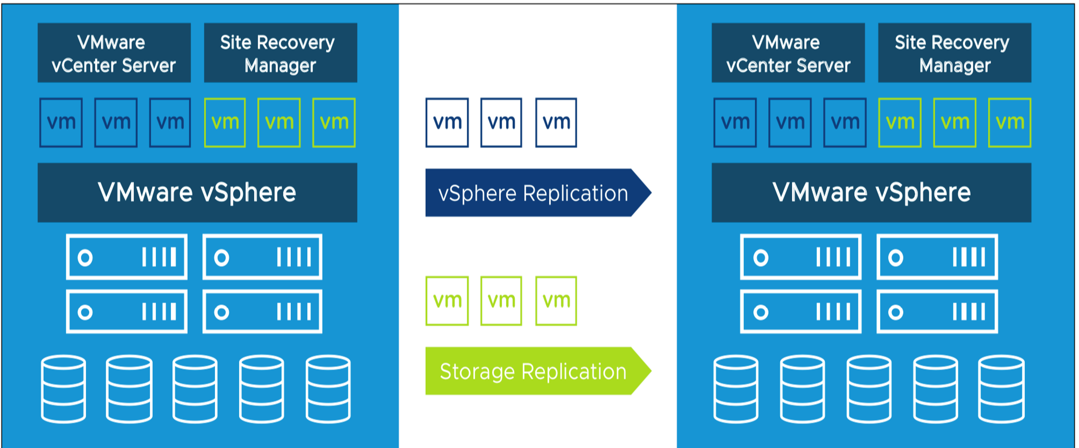 VMware Site Recovery Manager and VMware vSphere Replication