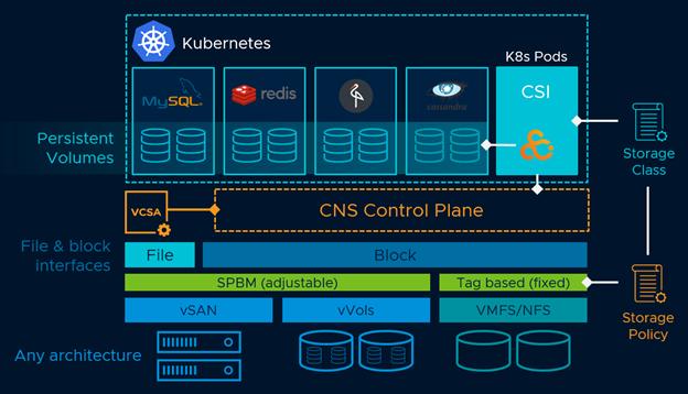 Storage اصلی NFS، vSAN و VMFS
