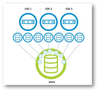 VMware vSphere VMF چیست؟