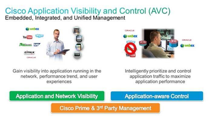 Cisco Application Visibility and Control یا AVC چیست؟
