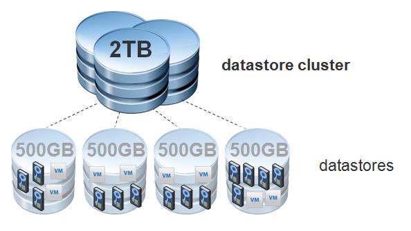 vSphere Storage DRS چیست؟