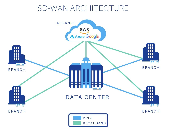 امکانات و قابلیت های Citrix SD-WAN