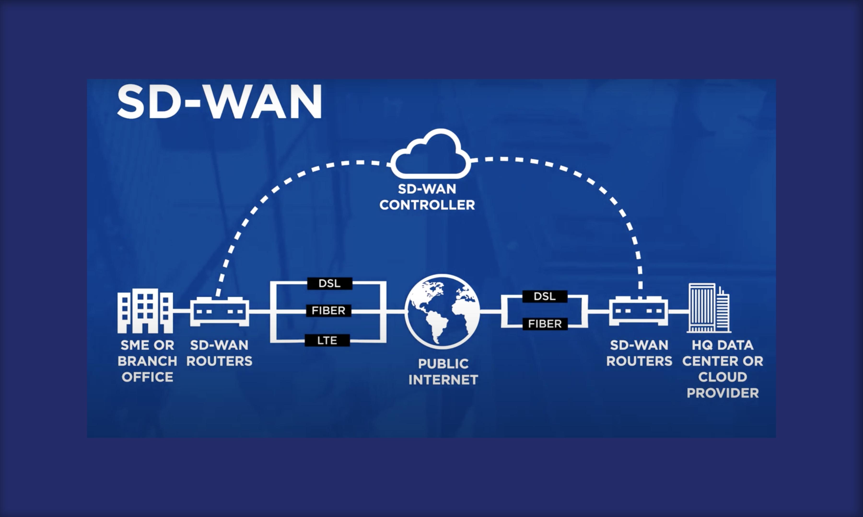 تکنولوژی SD-WAN چیست؟