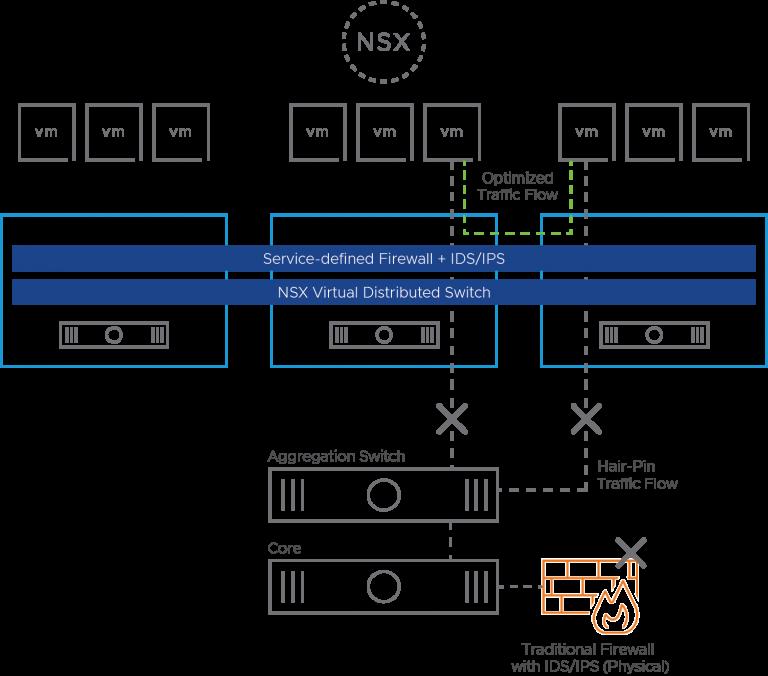 کاربردهای NSX Distributed IDS/IPS