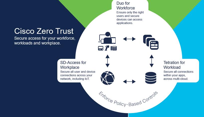 چگونگی بهکارگیری مدل امنیت Zero Trust