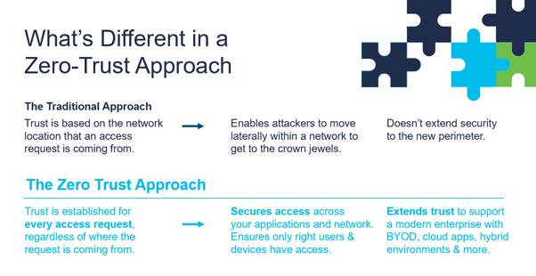 مدل امنیت Zero Trust